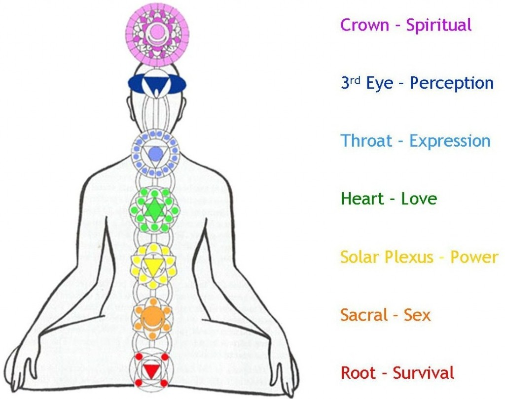 7 Elements Of Art And Their Definitions : How is colour linked to your chakras